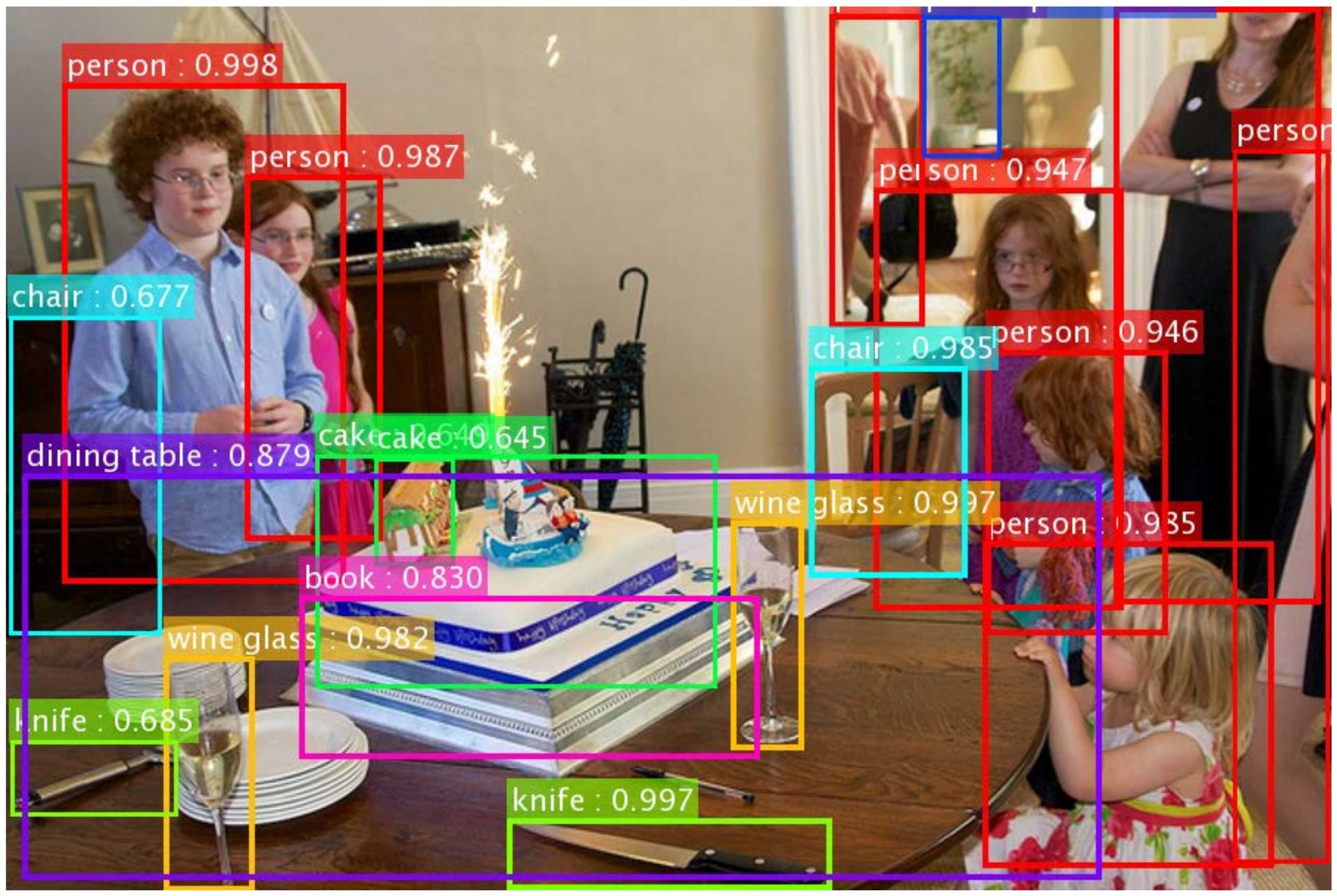 Image Recognition through Object Detection