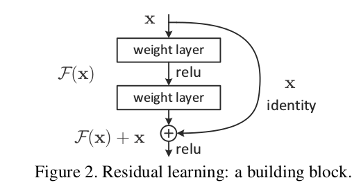 Residual connections