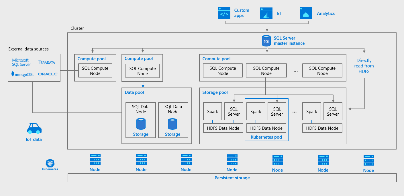 Getting Started With Microsoft Sql 2019 Big Data Clusters
